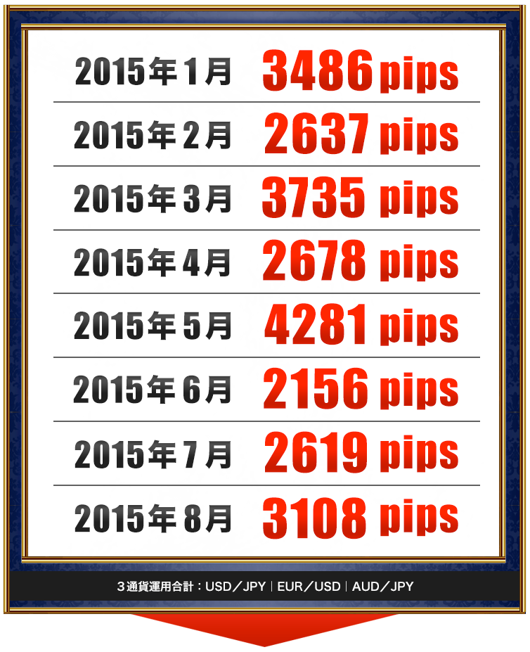 2015年 1月 1762.7   pips, 2015年 2月 1479.1   pips, 2015年 3月 1845.7  pips, 2015年 4月 1526.3 pips, 2015年 5月 2027.1  pips, 2015年 6月 1352.4 pips, 2015年 7月 1352.4  pips, 2015年 8月 1352.4 pips
